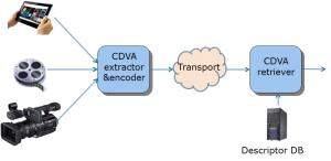 CDVA_problem