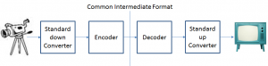 Common_Intermediate_Format