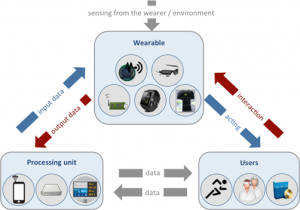 Conceptual_Model_for_MPEG_Wearable