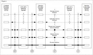DAVIC_Reference_Model