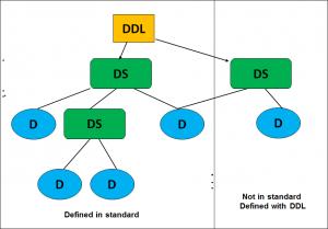 DDL-DS-D
