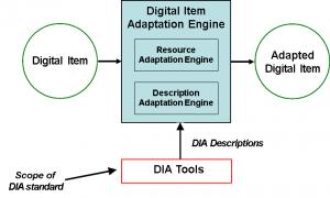DIA model
