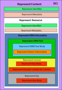 DMP_Content_Information