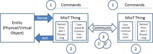 MIoT_model