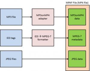 MPAF_file
