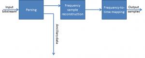 MPEG-1_Audio_decoder