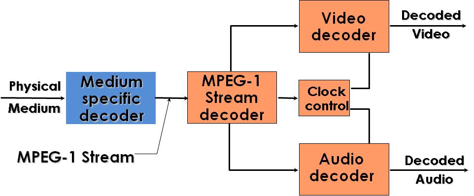 inside mpeg 1 riding the media bits rh ride chiariglione org mpeg 1 encoder and decoder block diagram