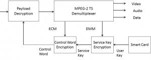 MPEG-2_CP_decoder