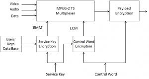 MPEG-2_CP_encoder