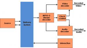 MPEG-2_decoder_model