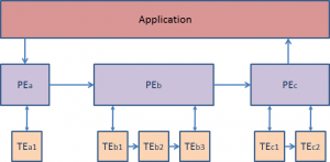 MPEG-M_aggregation&orchestration
