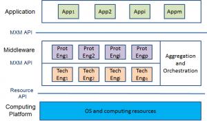 MPEG-M_architecture