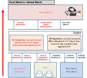 MPEG-V_R2V