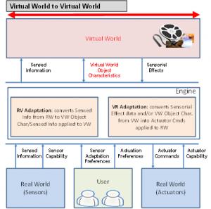 MPEG-V_V2V