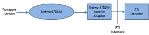 RTI_model