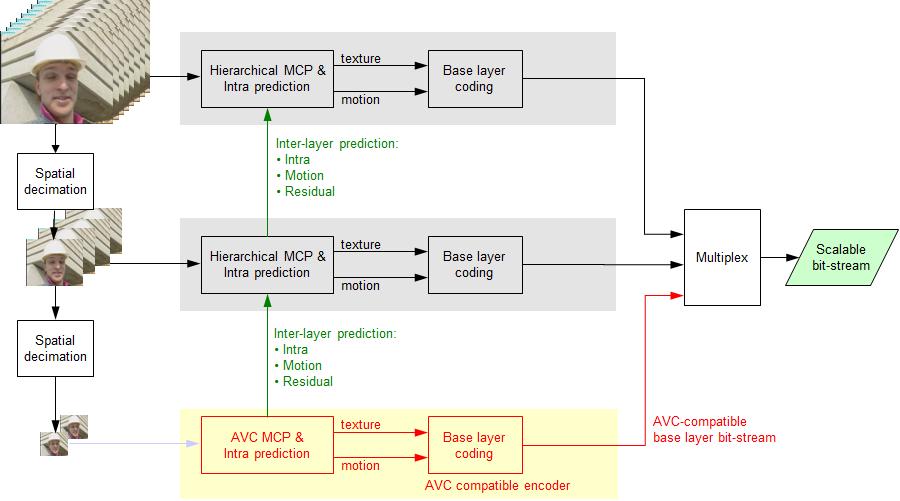 mpeg 4 block diagram mpeg-4 inside – advanced video coding (avc) – riding the ... playstation 4 block diagram