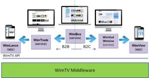 WimTV_basic