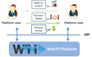 WimTV_user-to-user