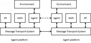 communicating_agents