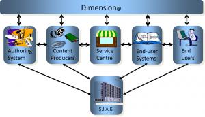 dimension_concept