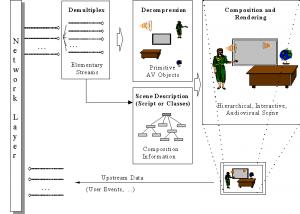 functions_of_moeg-4_decoder_model