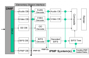 mpeg-4_ipmp_model