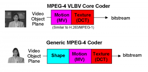 mpeg-4_video_concept