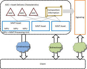 MMT_content_hierarchy