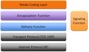 MMT_protocol_stack