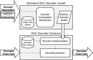 RVC_solution