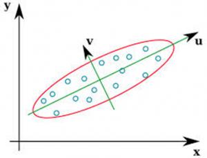 axis_rotation