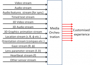 media_orchestration